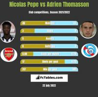 Nicolas Pepe vs Adrien Thomasson h2h player stats