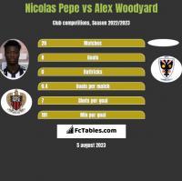 Nicolas Pepe vs Alex Woodyard h2h player stats