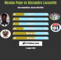 Nicolas Pepe vs Alexandre Lacazette h2h player stats
