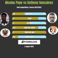 Nicolas Pepe vs Anthony Goncalves h2h player stats