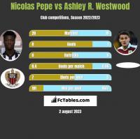 Nicolas Pepe vs Ashley R. Westwood h2h player stats