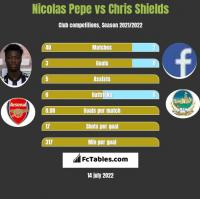 Nicolas Pepe vs Chris Shields h2h player stats