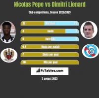 Nicolas Pepe vs Dimitri Lienard h2h player stats