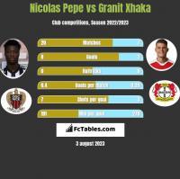 Nicolas Pepe vs Granit Xhaka h2h player stats