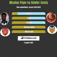 Nicolas Pepe vs Helder Costa h2h player stats