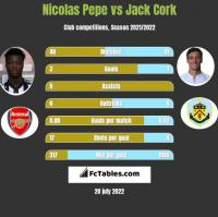 Nicolas Pepe vs Jack Cork h2h player stats