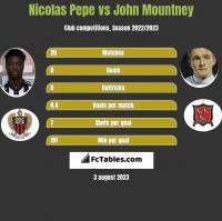 Nicolas Pepe vs John Mountney h2h player stats
