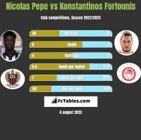Nicolas Pepe vs Konstantinos Fortounis h2h player stats
