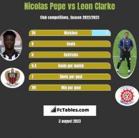 Nicolas Pepe vs Leon Clarke h2h player stats