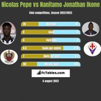 Nicolas Pepe vs Nanitamo Jonathan Ikone h2h player stats