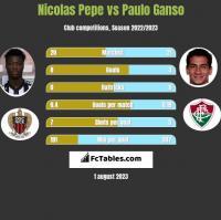 Nicolas Pepe vs Paulo Ganso h2h player stats