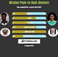 Nicolas Pepe vs Raul Jimenez h2h player stats