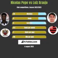 Nicolas Pepe vs Luiz Araujo h2h player stats