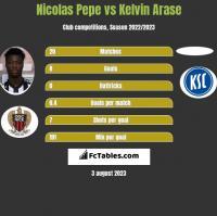 Nicolas Pepe vs Kelvin Arase h2h player stats