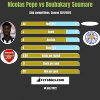 Nicolas Pepe vs Boubakary Soumare h2h player stats