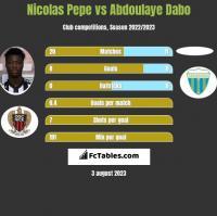 Nicolas Pepe vs Abdoulaye Dabo h2h player stats