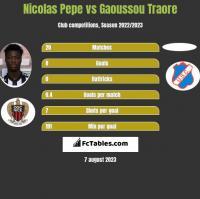 Nicolas Pepe vs Gaoussou Traore h2h player stats