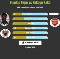 Nicolas Pepe vs Bukayo Saka h2h player stats