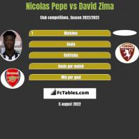 Nicolas Pepe vs David Zima h2h player stats