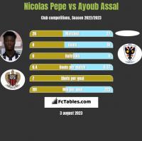Nicolas Pepe vs Ayoub Assal h2h player stats