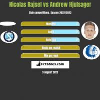 Nicolas Rajsel vs Andrew Hjulsager h2h player stats