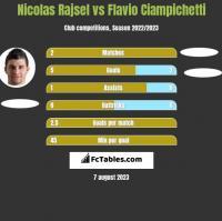 Nicolas Rajsel vs Flavio Ciampichetti h2h player stats