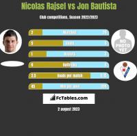 Nicolas Rajsel vs Jon Bautista h2h player stats