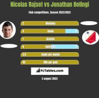 Nicolas Rajsel vs Jonathan Bolingi h2h player stats