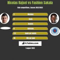 Nicolas Rajsel vs Fashion Sakala h2h player stats