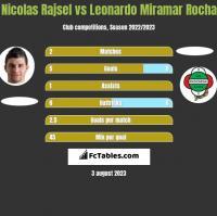Nicolas Rajsel vs Leonardo Miramar Rocha h2h player stats