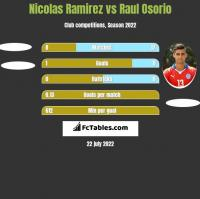 Nicolas Ramirez vs Raul Osorio h2h player stats
