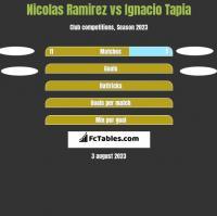 Nicolas Ramirez vs Ignacio Tapia h2h player stats