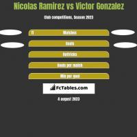 Nicolas Ramirez vs Victor Gonzalez h2h player stats