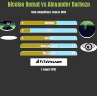 Nicolas Romat vs Alexander Barboza h2h player stats