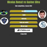 Nicolas Romat vs Gaston Silva h2h player stats