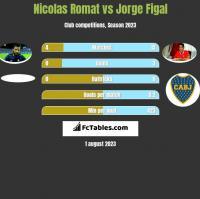 Nicolas Romat vs Jorge Figal h2h player stats