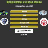 Nicolas Romat vs Lucas Bareiro h2h player stats