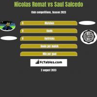 Nicolas Romat vs Saul Salcedo h2h player stats
