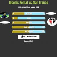 Nicolas Romat vs Alan Franco h2h player stats