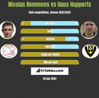 Nicolas Rommens vs Guus Hupperts h2h player stats
