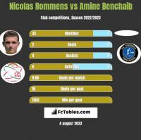 Nicolas Rommens vs Amine Benchaib h2h player stats