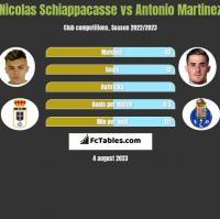 Nicolas Schiappacasse vs Antonio Martinez h2h player stats