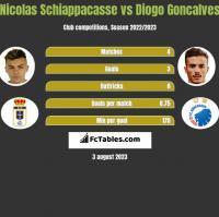 Nicolas Schiappacasse vs Diogo Goncalves h2h player stats