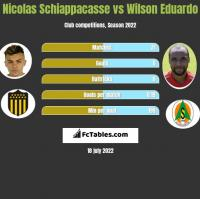 Nicolas Schiappacasse vs Wilson Eduardo h2h player stats