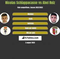 Nicolas Schiappacasse vs Abel Ruiz h2h player stats