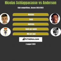 Nicolas Schiappacasse vs Anderson h2h player stats