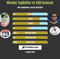 Nicolas Tagliafico vs Adil Auassar h2h player stats