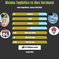 Nicolas Tagliafico vs Alex Gersbach h2h player stats
