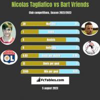 Nicolas Tagliafico vs Bart Vriends h2h player stats