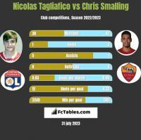 Nicolas Tagliafico vs Chris Smalling h2h player stats